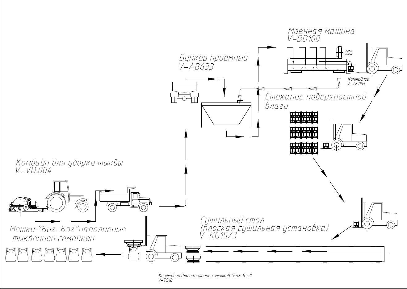 технологическая схема выращивания голосемянной тыквы